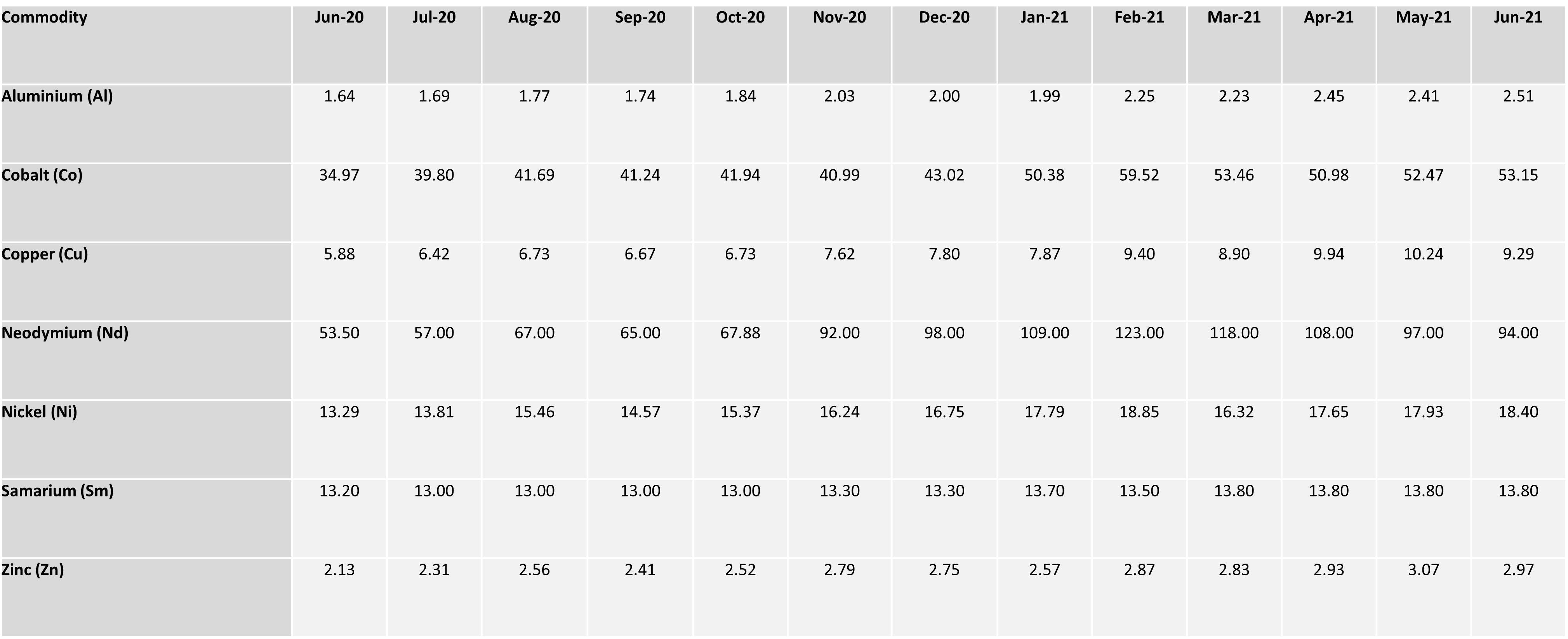July Commodity Table